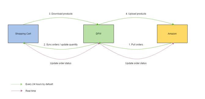 amazon order management flowchart