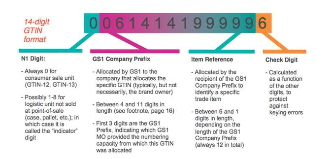 google-GTIN-Format