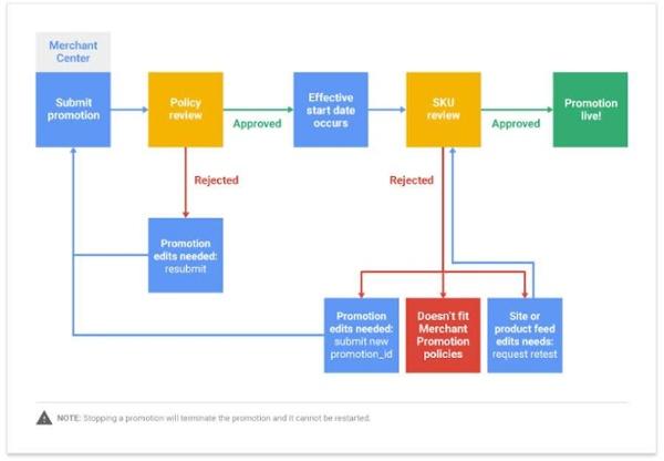 google_merchant_promotion_genehmigung_process