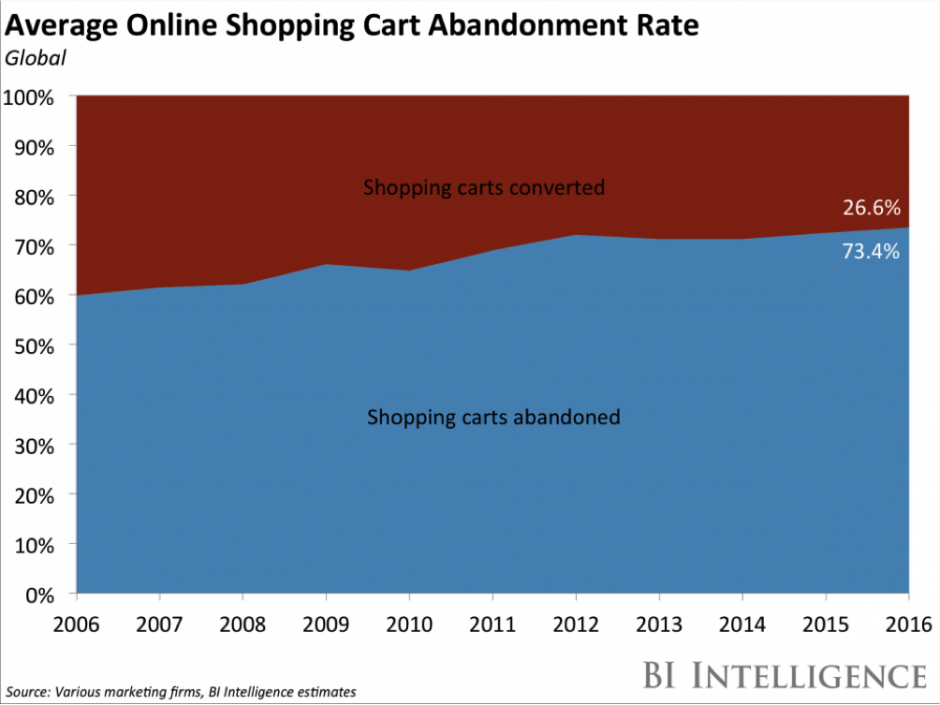 Average Online Shopping Cart Abandonment Rate