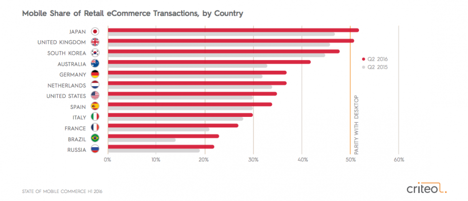 Mobile vs desktop transaction