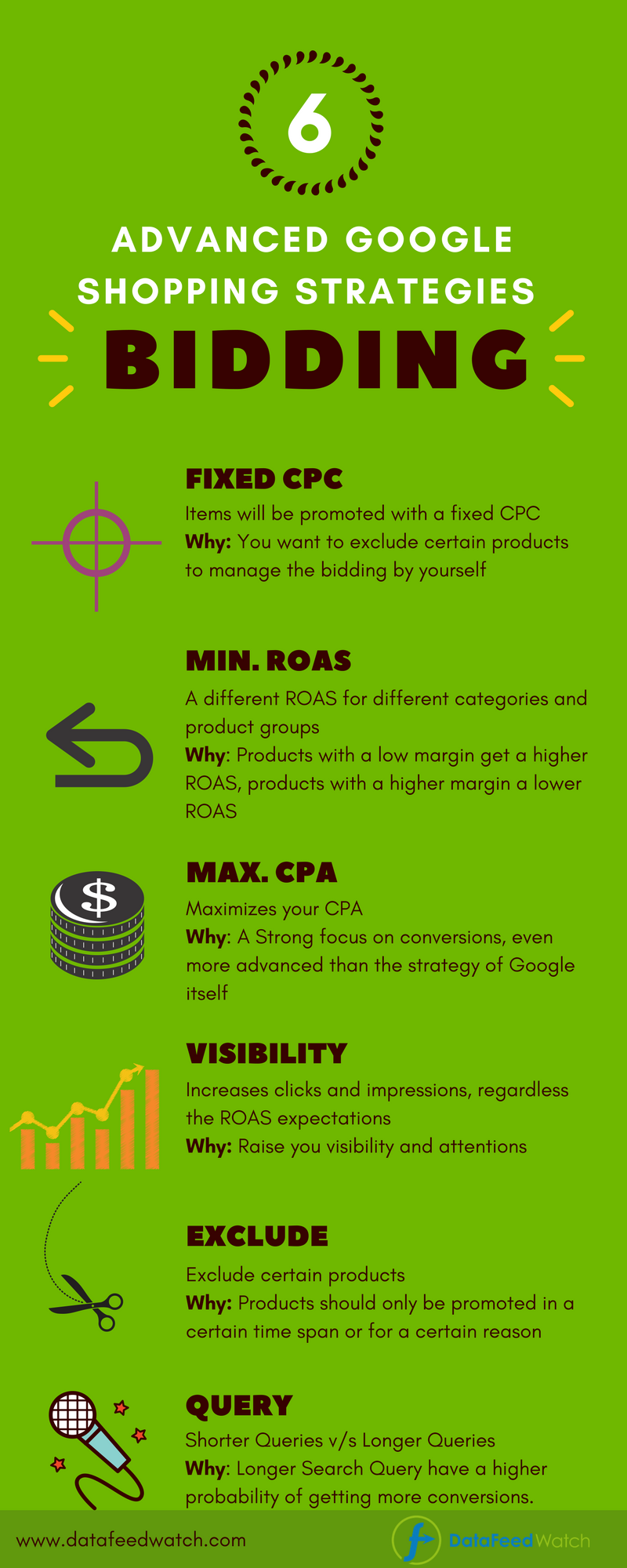 advanced-google-shopping-bid-strategies (1).png