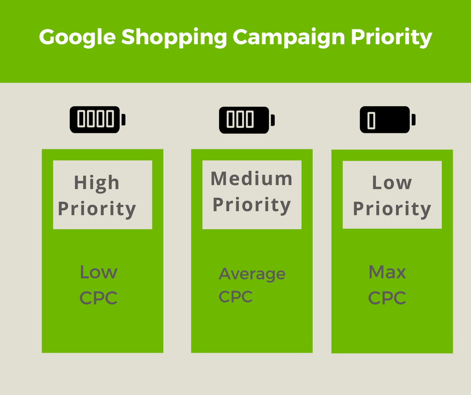 google_shopping_campaign_priority_cpc.png